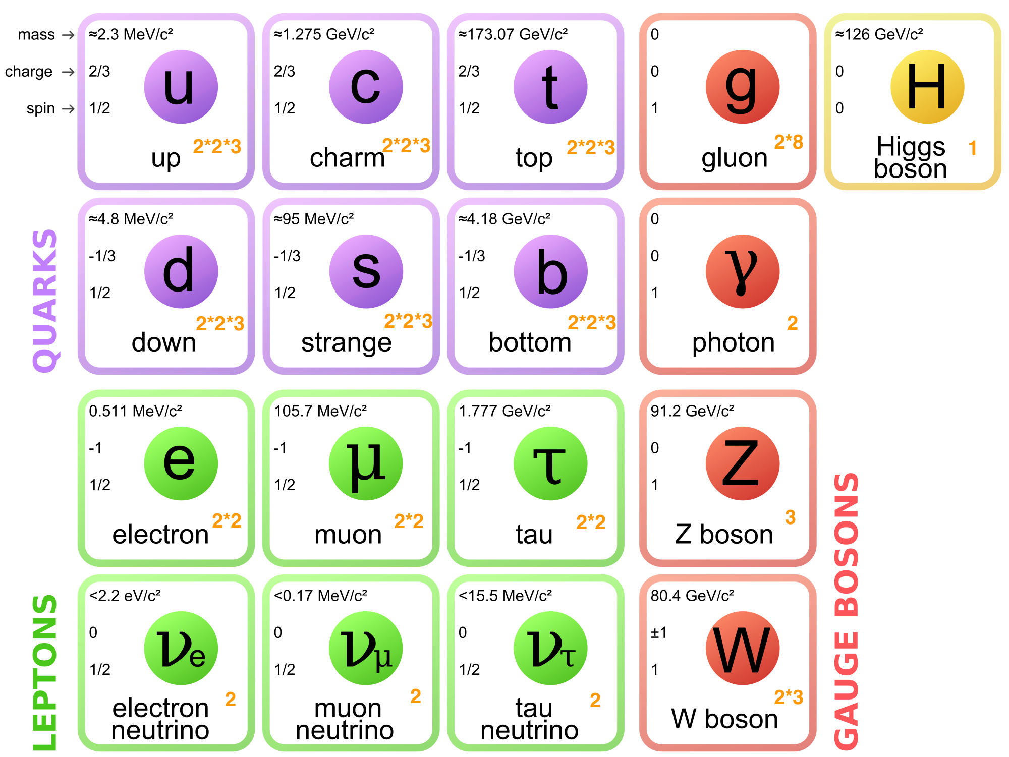 ../_images/Standard_Model_of_Elementary_Particles.png
